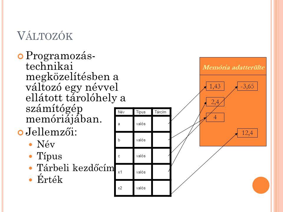 Változók Programozás- technikai megközelítésben a változó egy névvel ellátott tárolóhely a számítógép memóriájában.