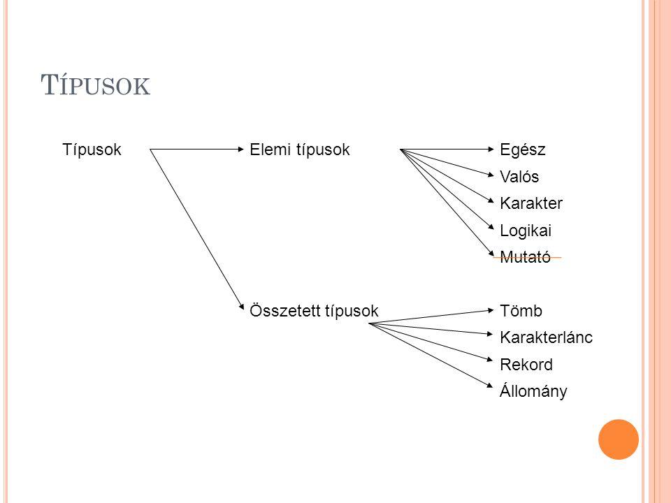 Típusok Típusok Elemi típusok Egész Valós Karakter Logikai Mutató