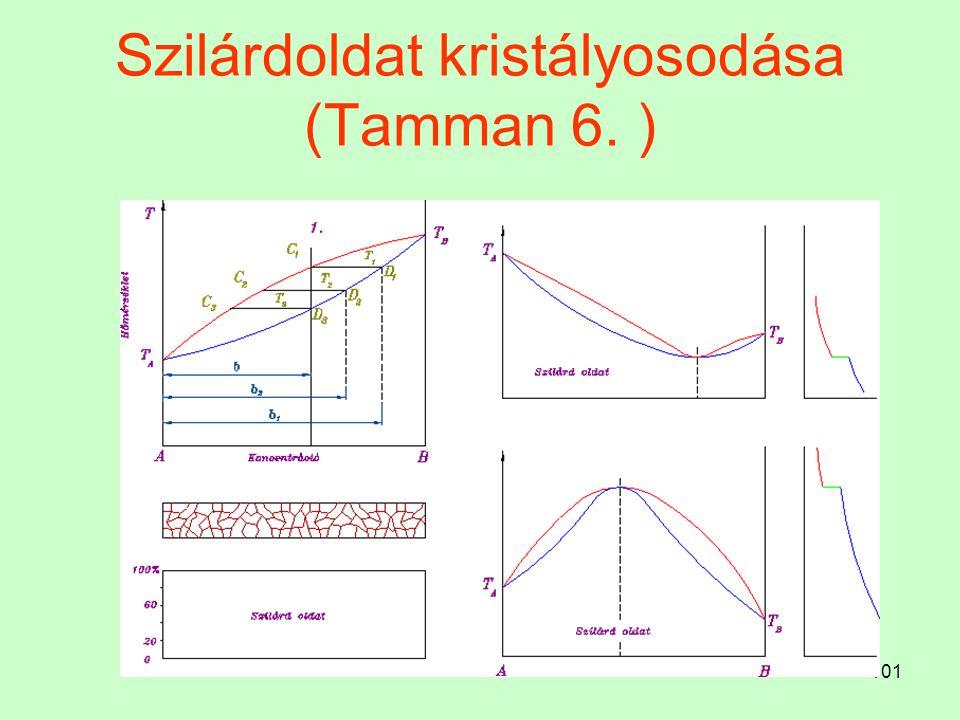 Szilárdoldat kristályosodása (Tamman 6. )