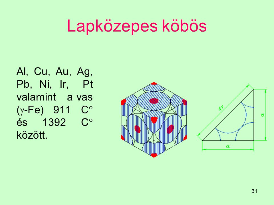 Lapközepes köbös Al, Cu, Au, Ag, Pb, Ni, Ir, Pt valamint a vas (-Fe) 911 C és 1392 C között.