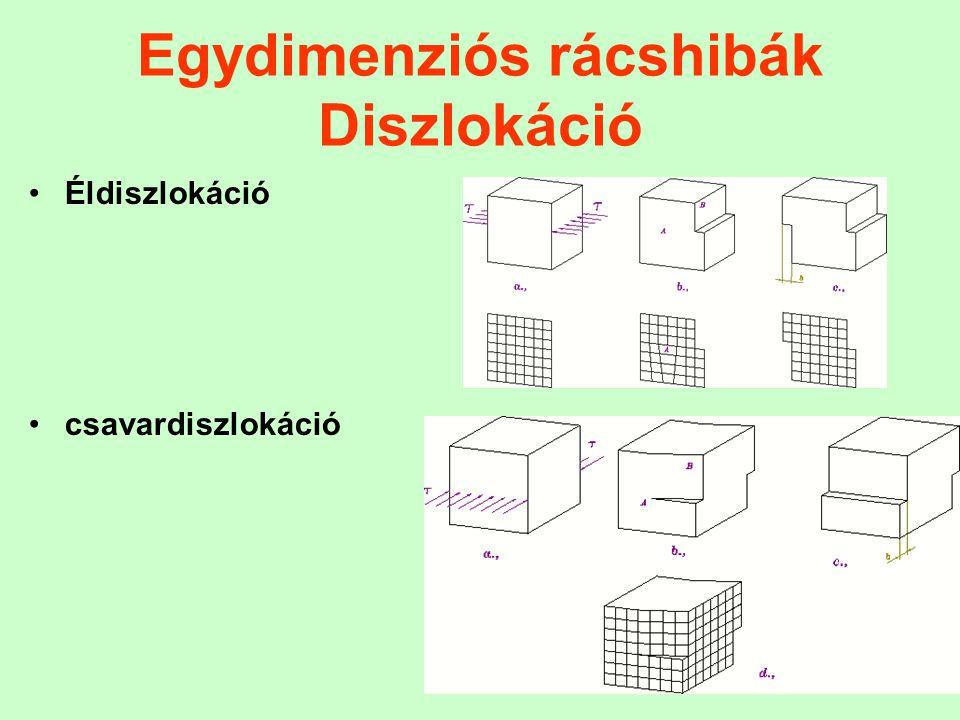Egydimenziós rácshibák Diszlokáció