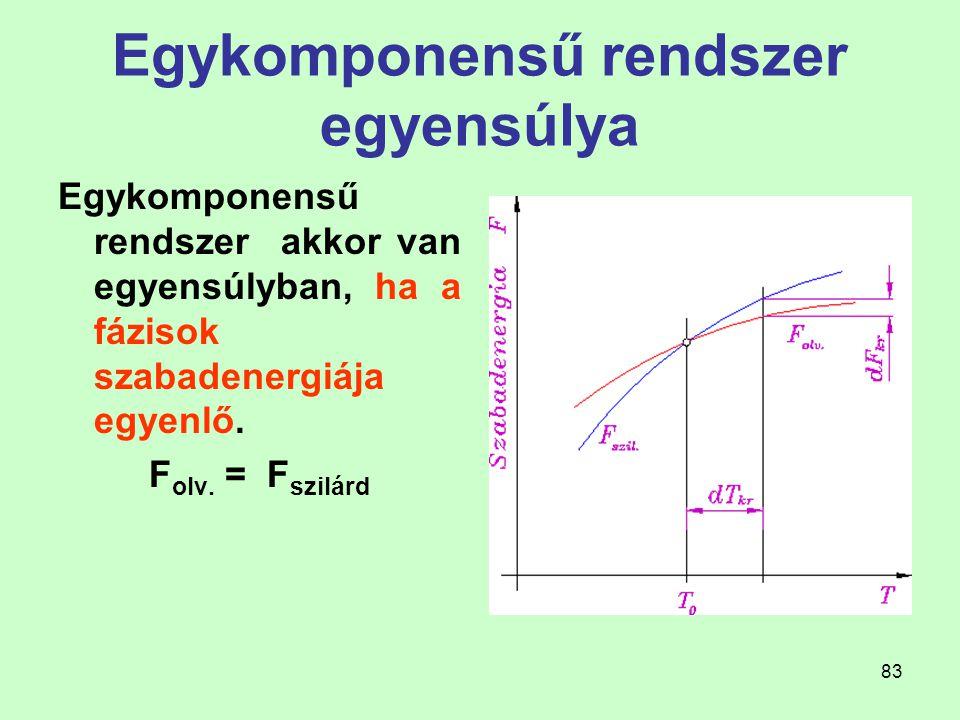 Egykomponensű rendszer egyensúlya