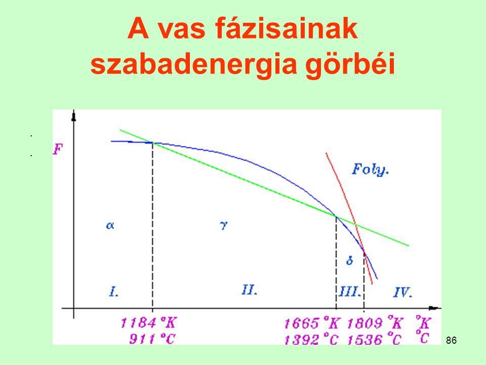 A vas fázisainak szabadenergia görbéi
