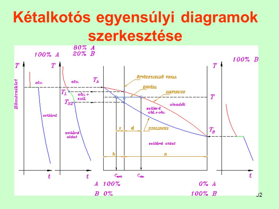 Kétalkotós egyensúlyi diagramok szerkesztése