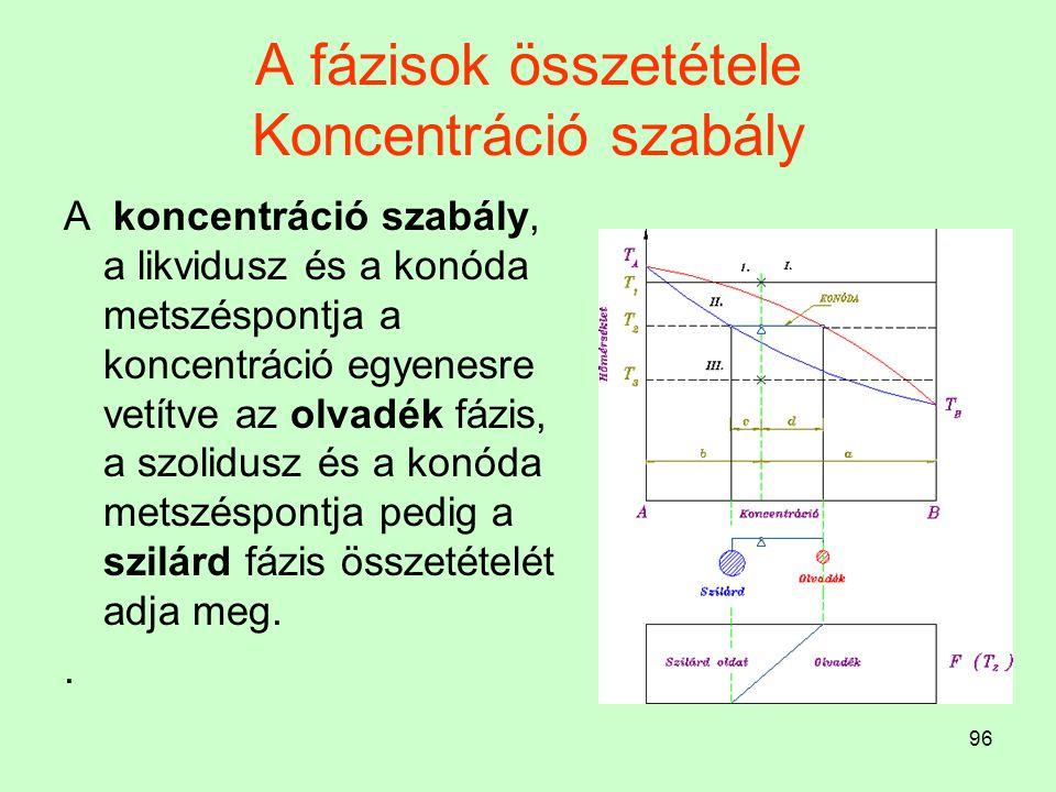 A fázisok összetétele Koncentráció szabály