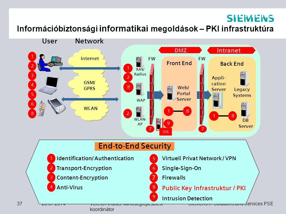 Információbiztonsági informatikai megoldások – PKI infrastruktúra