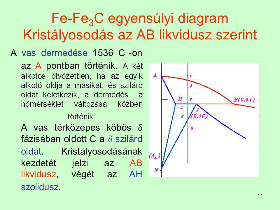 Fe-Fe3C egyensúlyi diagram Kristályosodás az AB likvidusz szerint