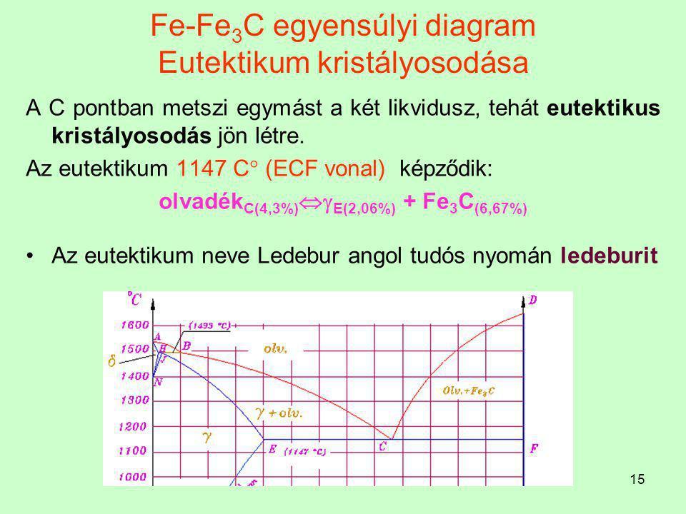 Fe-Fe3C egyensúlyi diagram Eutektikum kristályosodása