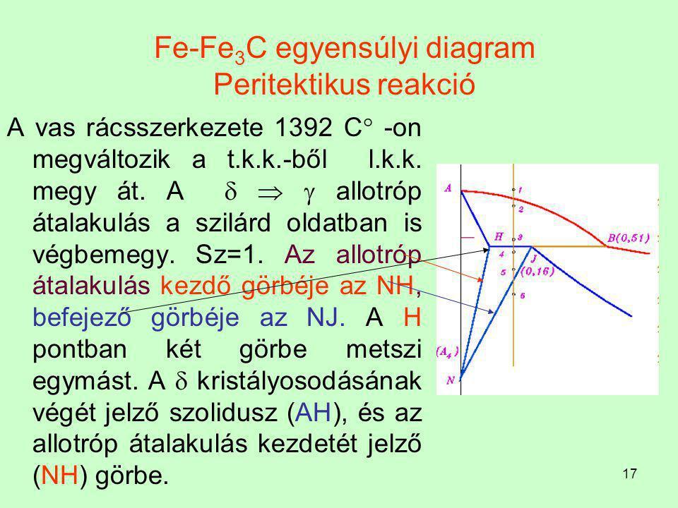 Fe-Fe3C egyensúlyi diagram Peritektikus reakció