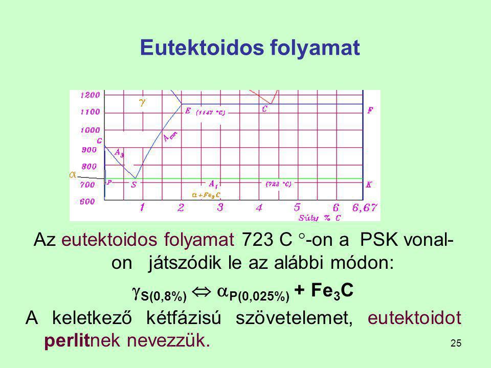Eutektoidos folyamat Az eutektoidos folyamat 723 C -on a PSK vonal-on játszódik le az alábbi módon: