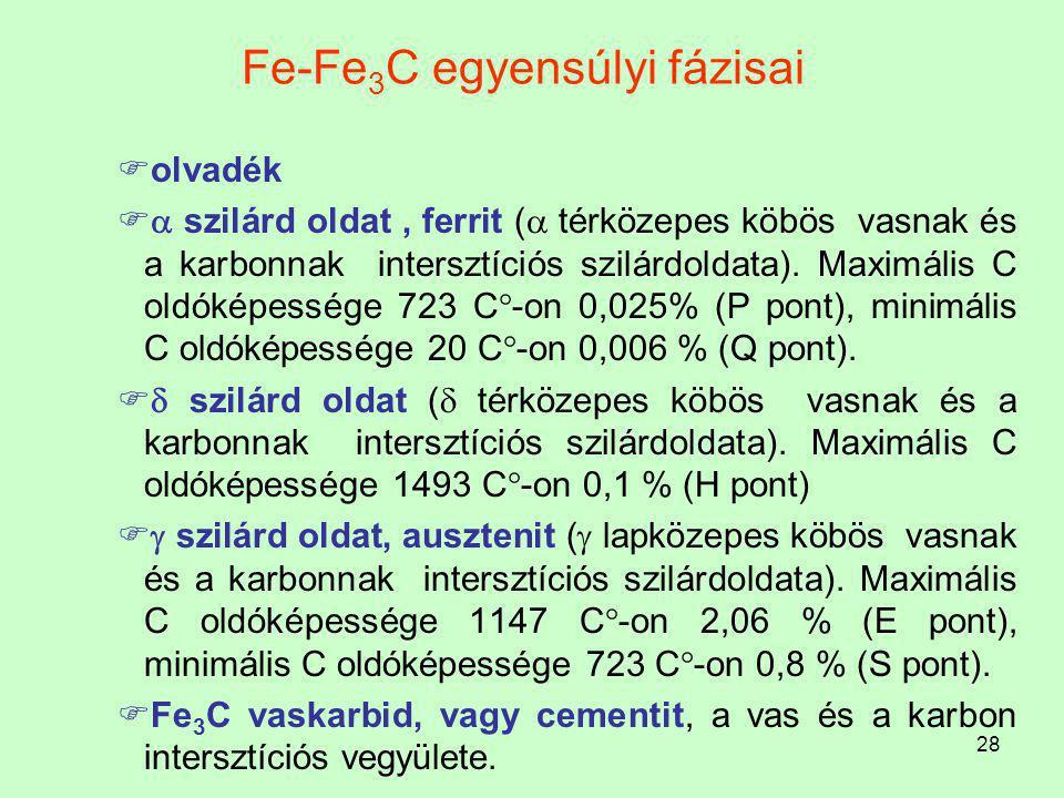 Fe-Fe3C egyensúlyi fázisai