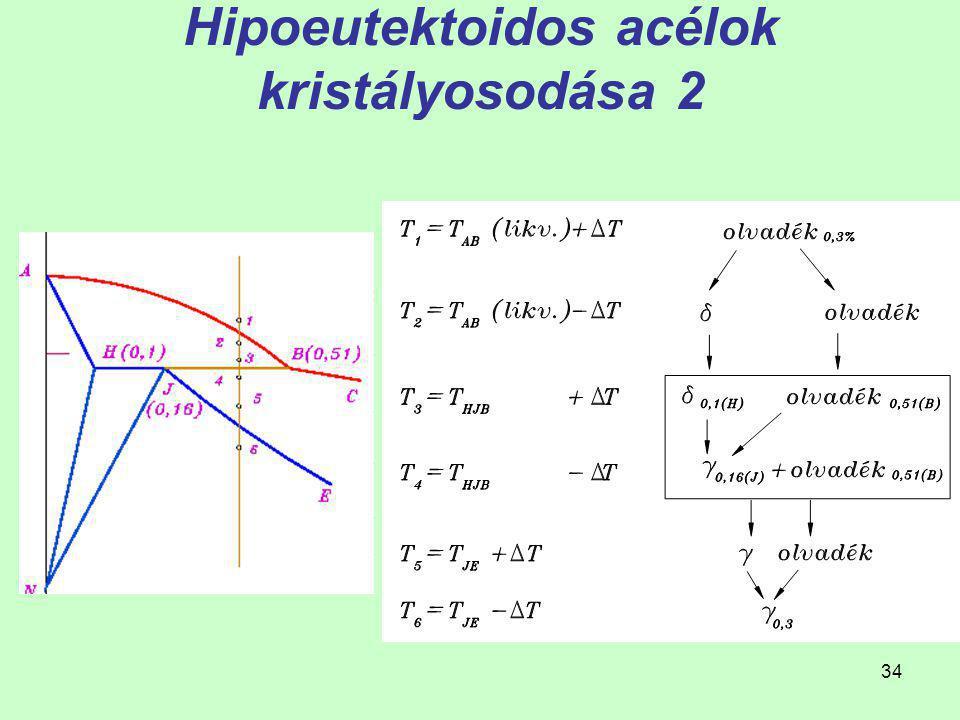 Hipoeutektoidos acélok kristályosodása 2