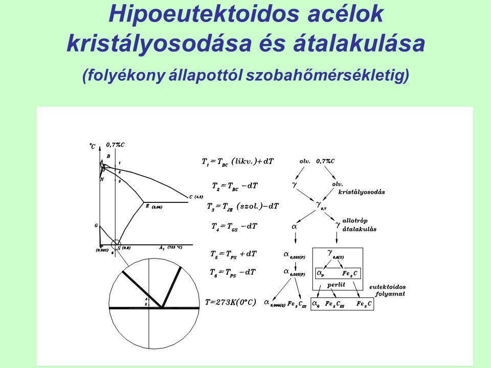 Hipoeutektoidos acélok kristályosodása és átalakulása (folyékony állapottól szobahőmérsékletig)