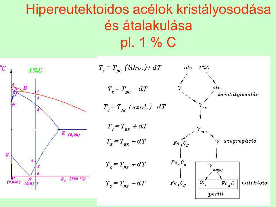 Hipereutektoidos acélok kristályosodása és átalakulása pl. 1 % C