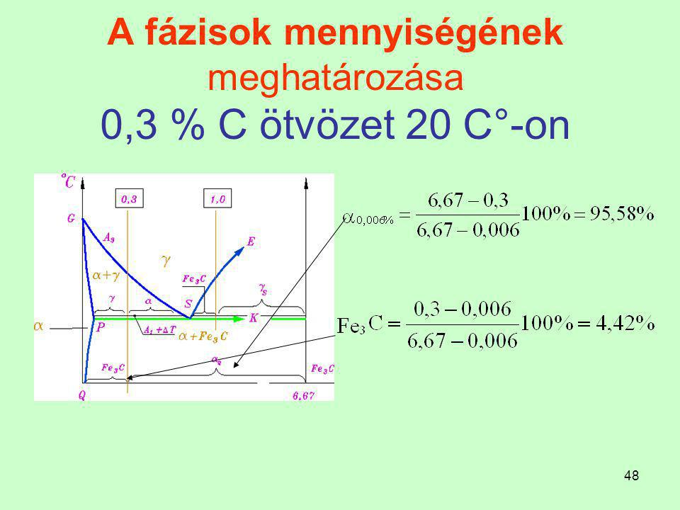 A fázisok mennyiségének meghatározása 0,3 % C ötvözet 20 C°-on