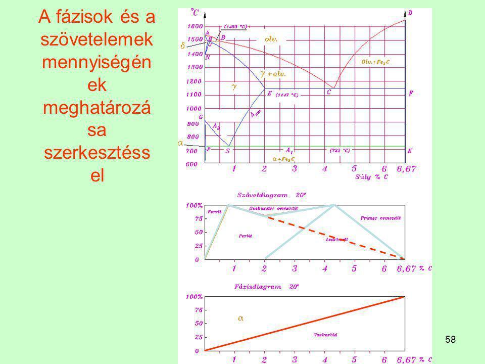 A fázisok és a szövetelemek mennyiségének meghatározása szerkesztéssel