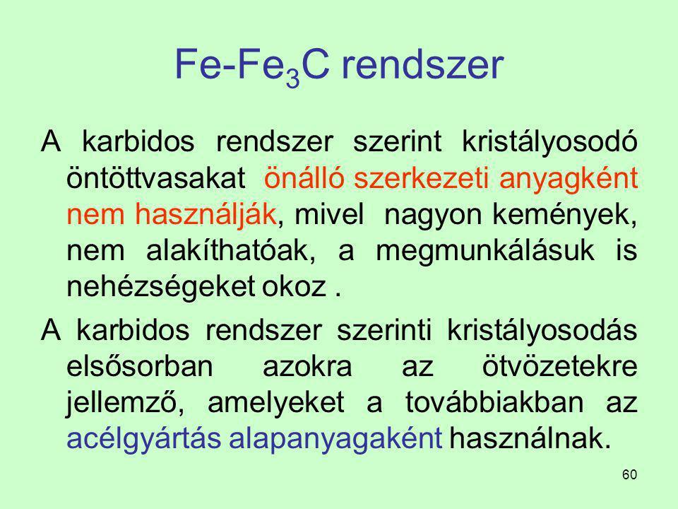 Fe-Fe3C rendszer