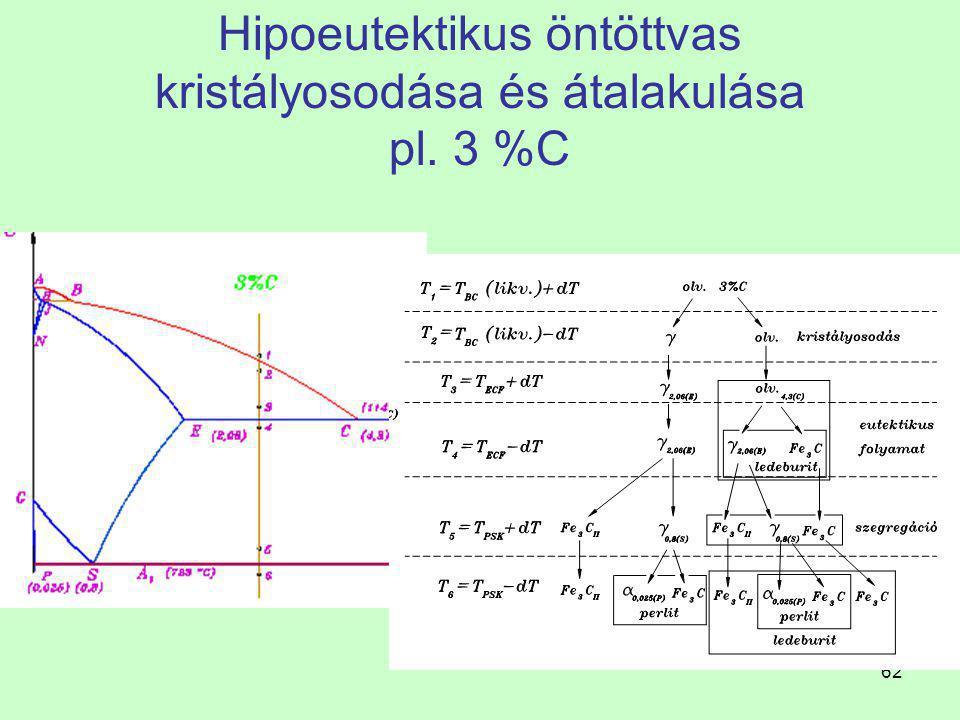 Hipoeutektikus öntöttvas kristályosodása és átalakulása pl. 3 %C