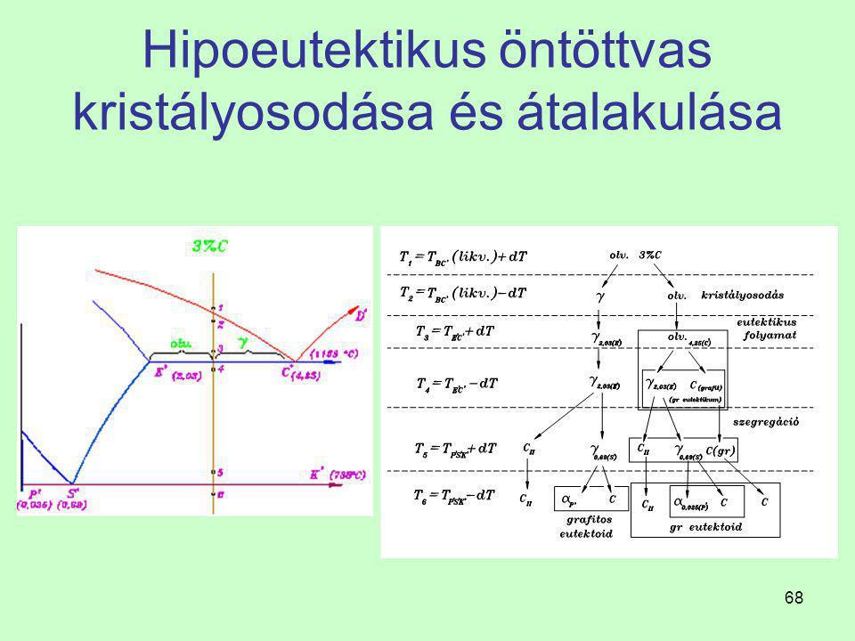 Hipoeutektikus öntöttvas kristályosodása és átalakulása
