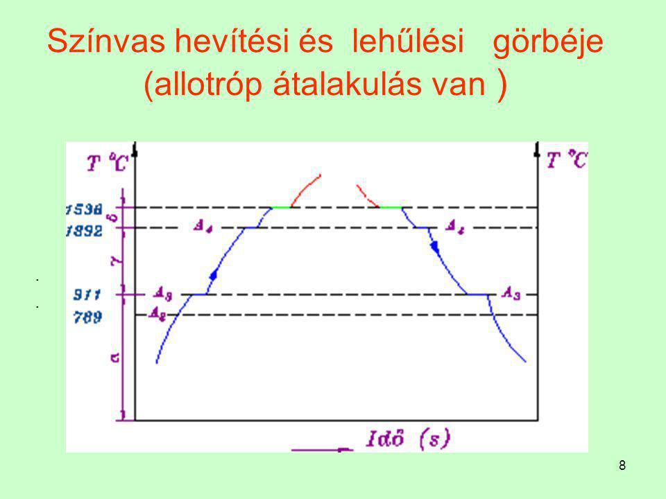 Színvas hevítési és lehűlési görbéje (allotróp átalakulás van )