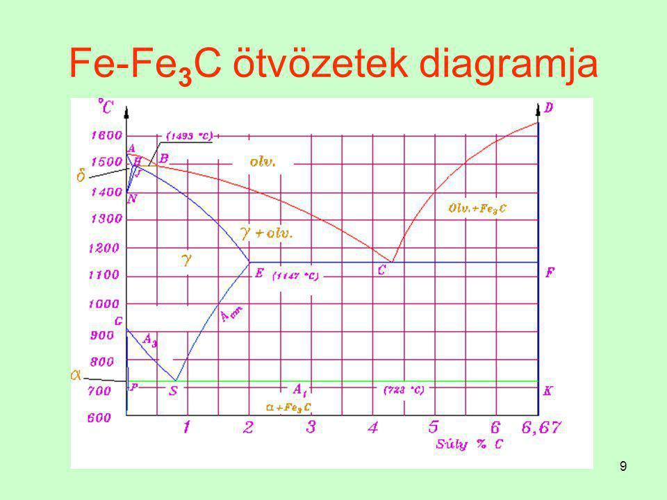 Fe-Fe3C ötvözetek diagramja