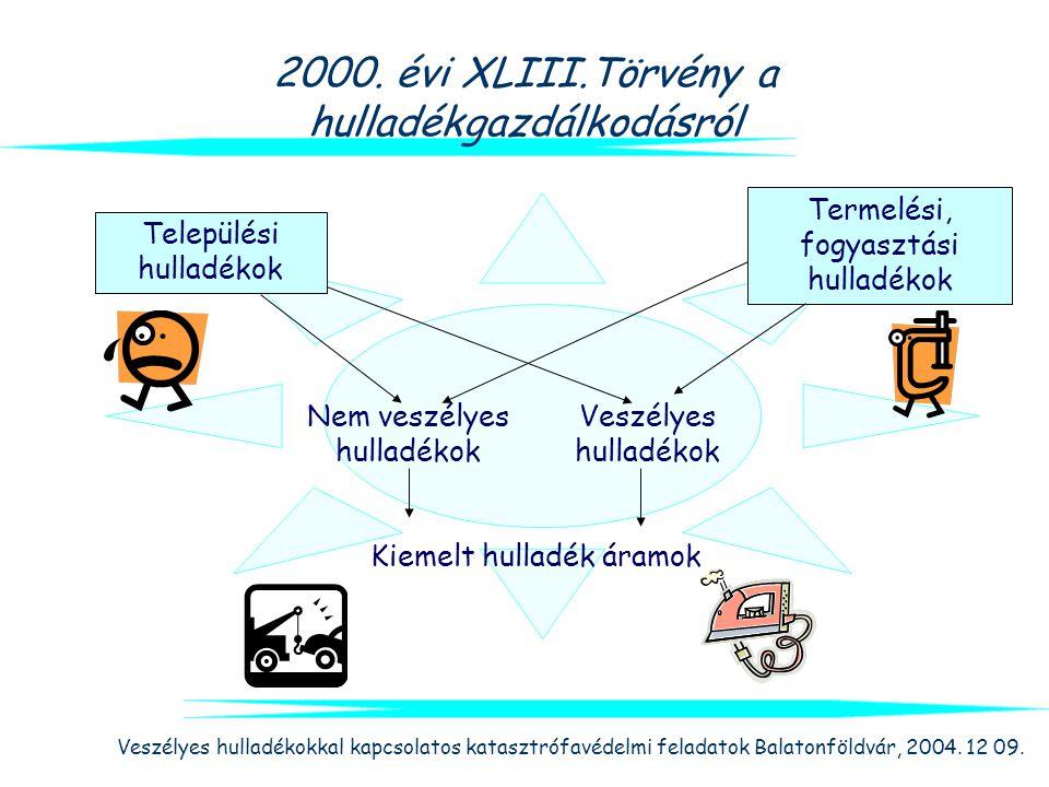 2000. évi XLIII.Törvény a hulladékgazdálkodásról