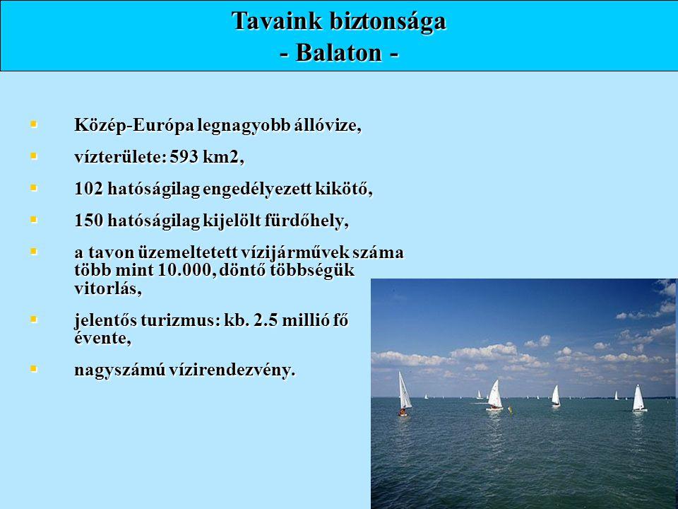 Tavaink biztonsága - Balaton -