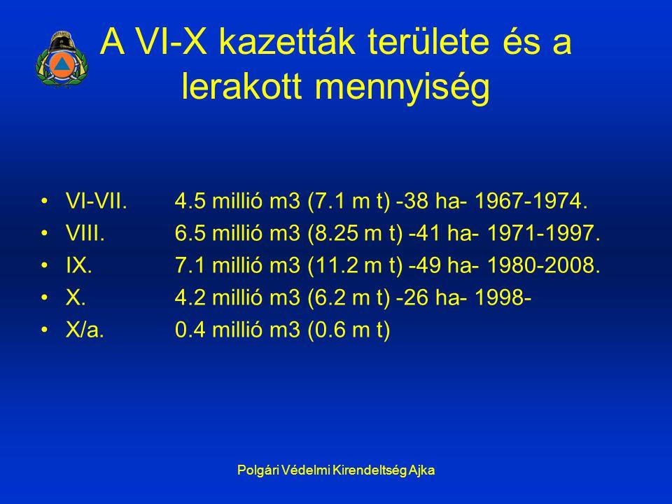 A VI-X kazetták területe és a lerakott mennyiség