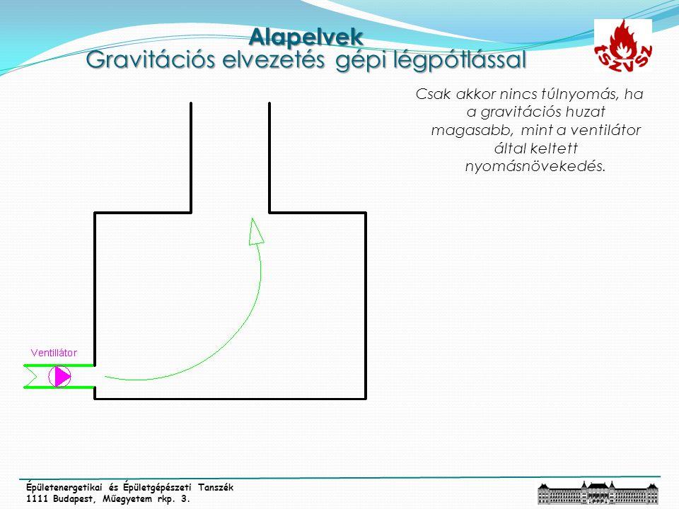 Alapelvek Gravitációs elvezetés gépi légpótlással