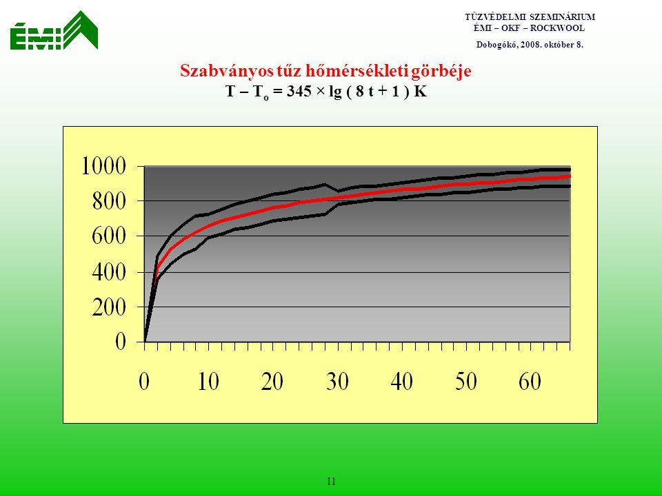 Szabványos tűz hőmérsékleti görbéje T – To = 345 × lg ( 8 t + 1 ) K