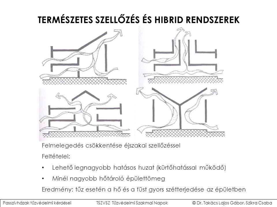 TERMÉSZETES SZELLŐZÉS ÉS HIBRID RENDSZEREK