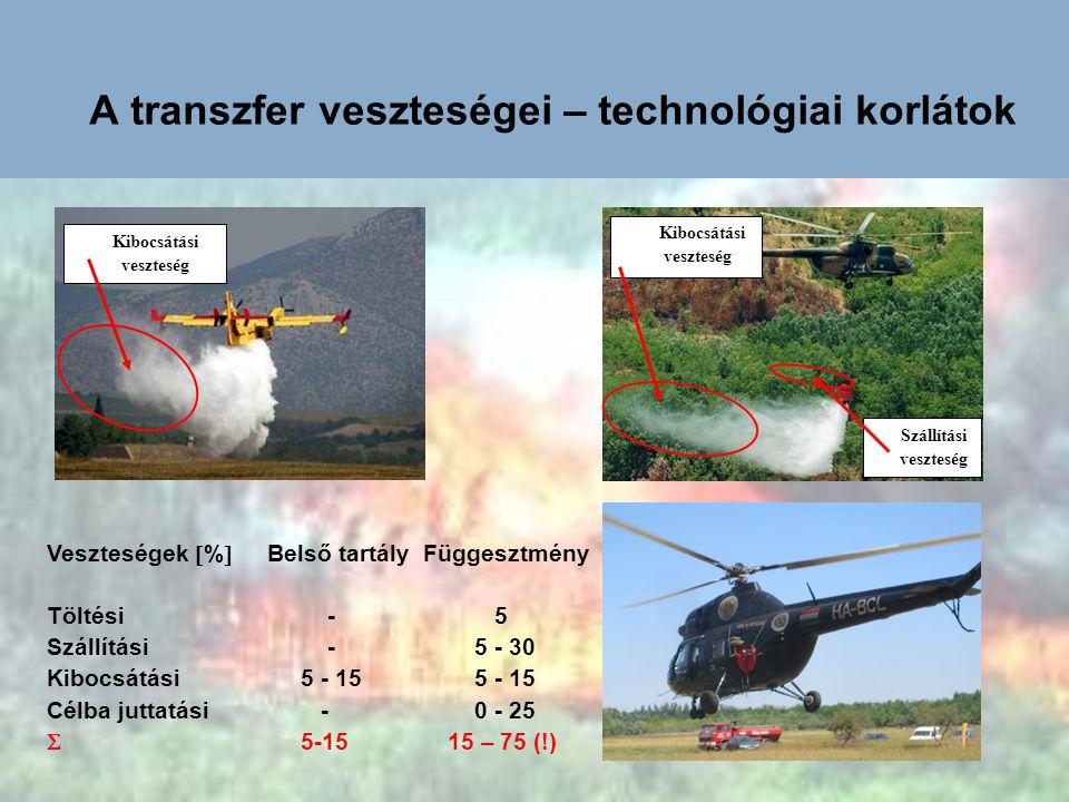A transzfer veszteségei – technológiai korlátok