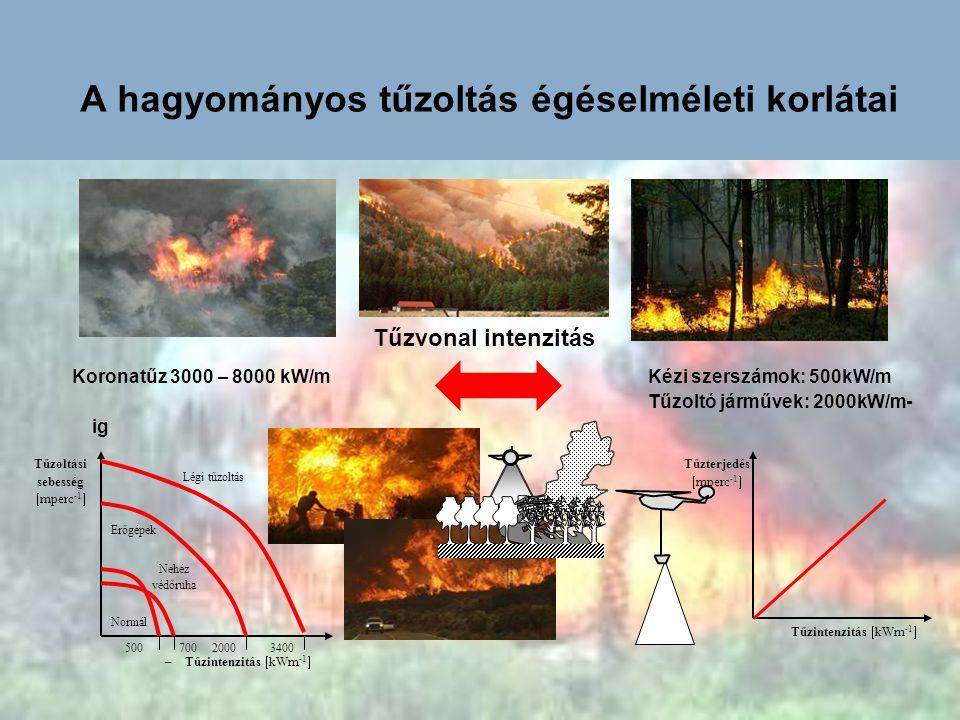 A hagyományos tűzoltás égéselméleti korlátai