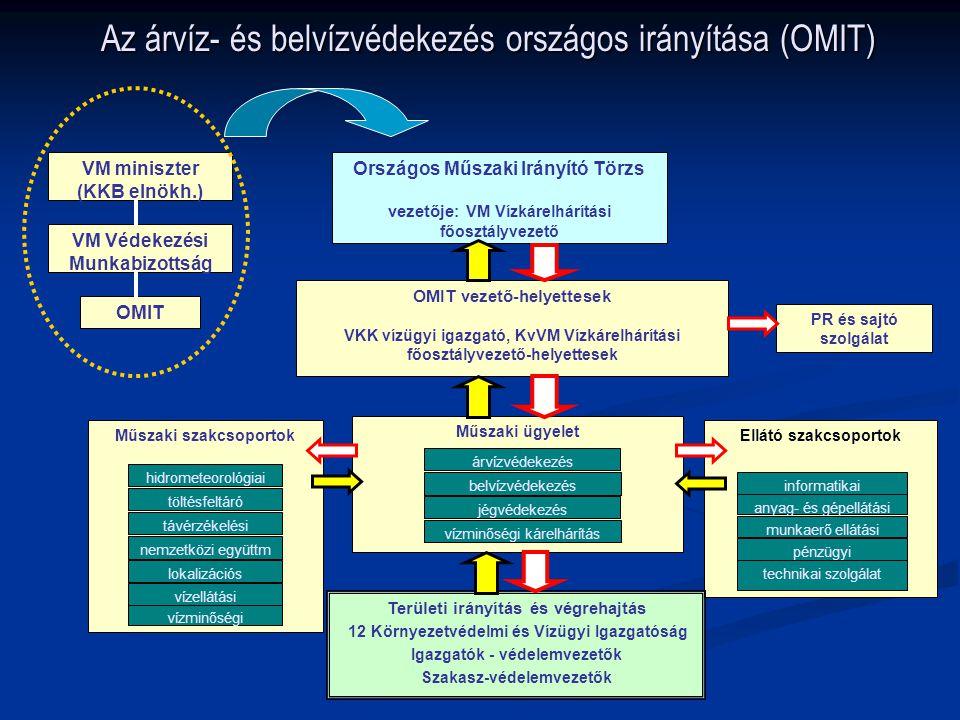 Az árvíz- és belvízvédekezés országos irányítása (OMIT)