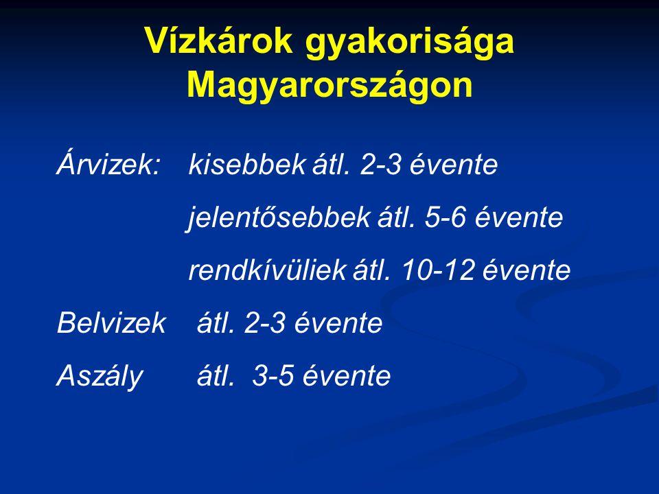 Vízkárok gyakorisága Magyarországon