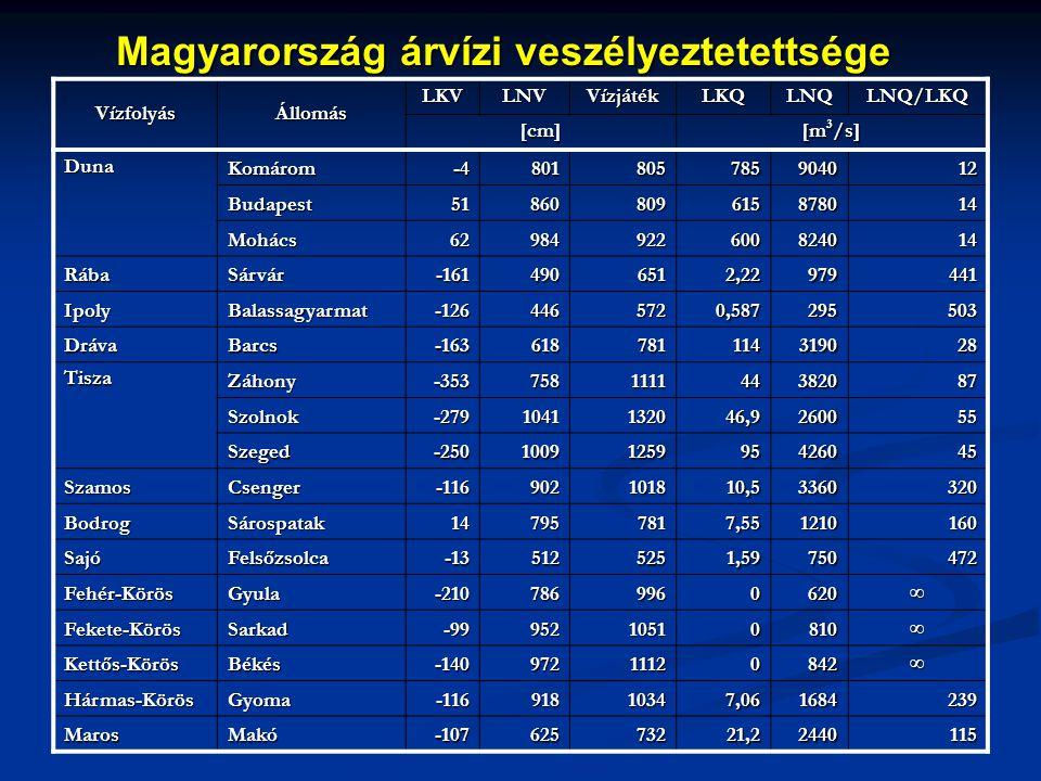 Magyarország árvízi veszélyeztetettsége