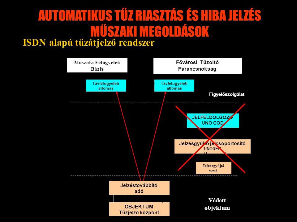 AUTOMATIKUS TŰZ RIASZTÁS ÉS HIBA JELZÉS MŰSZAKI MEGOLDÁSOK