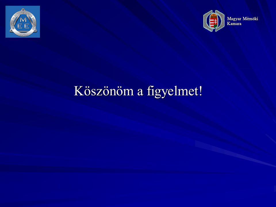 Magyar Mérnöki Kamara Köszönöm a figyelmet!