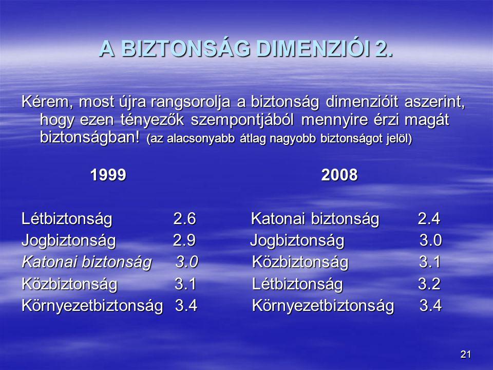 A BIZTONSÁG DIMENZIÓI 2.