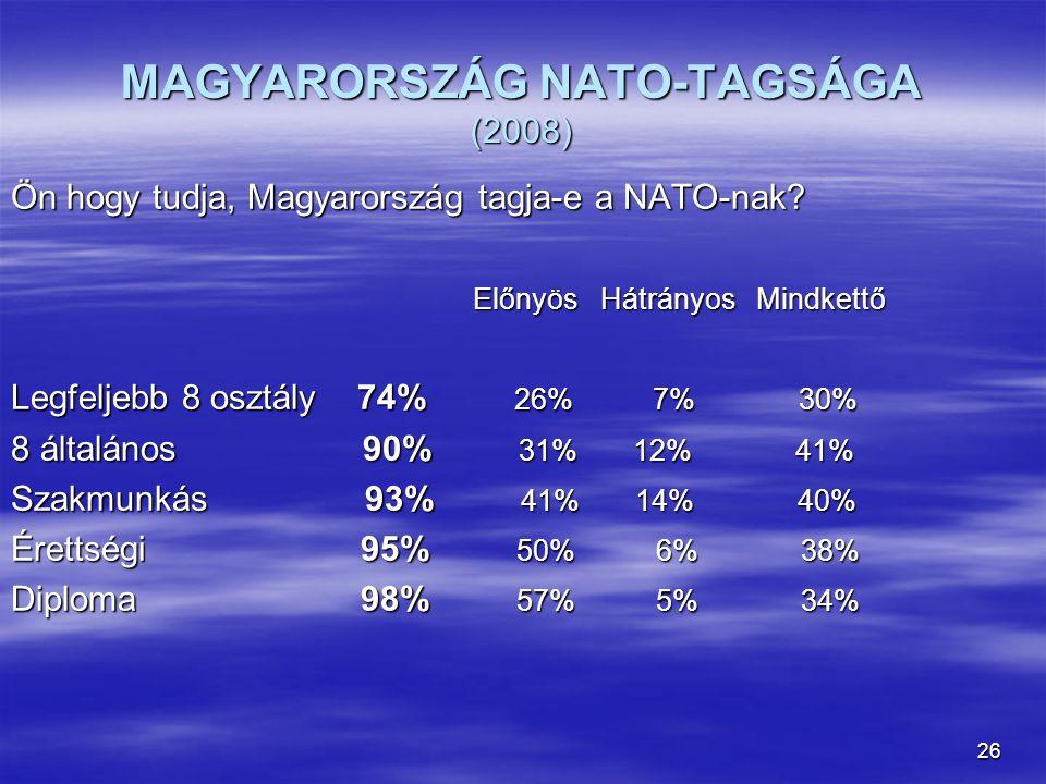 MAGYARORSZÁG NATO-TAGSÁGA (2008)