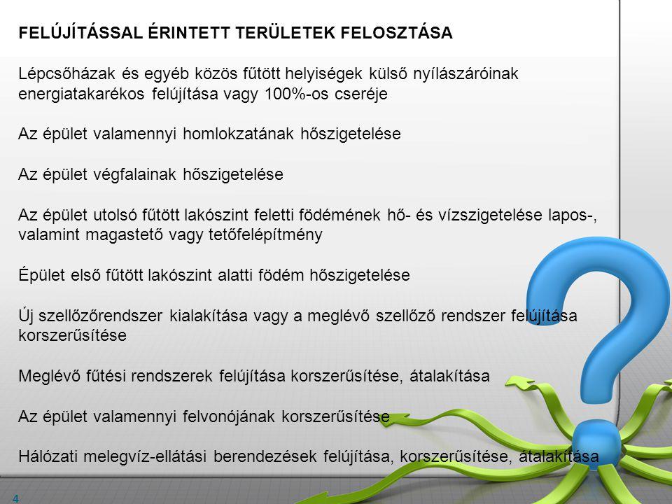 FELÚJÍTÁSSAL ÉRINTETT TERÜLETEK FELOSZTÁSA