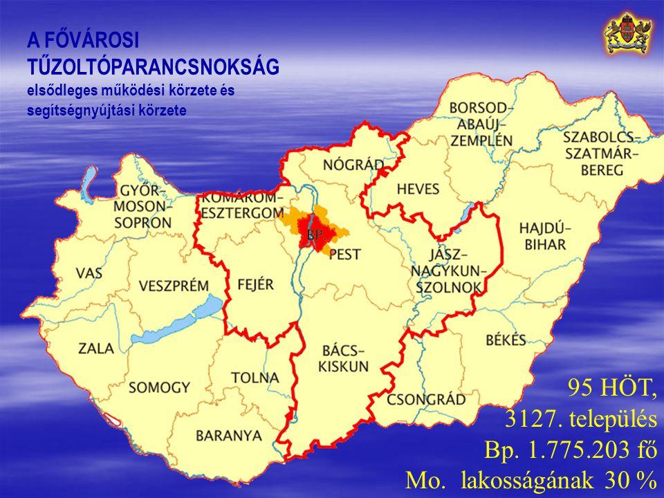 95 HÖT, 3127. település Bp. 1.775.203 fő Mo. lakosságának 30 %