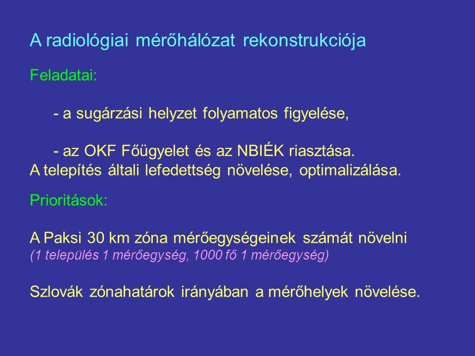 A radiológiai mérőhálózat rekonstrukciója
