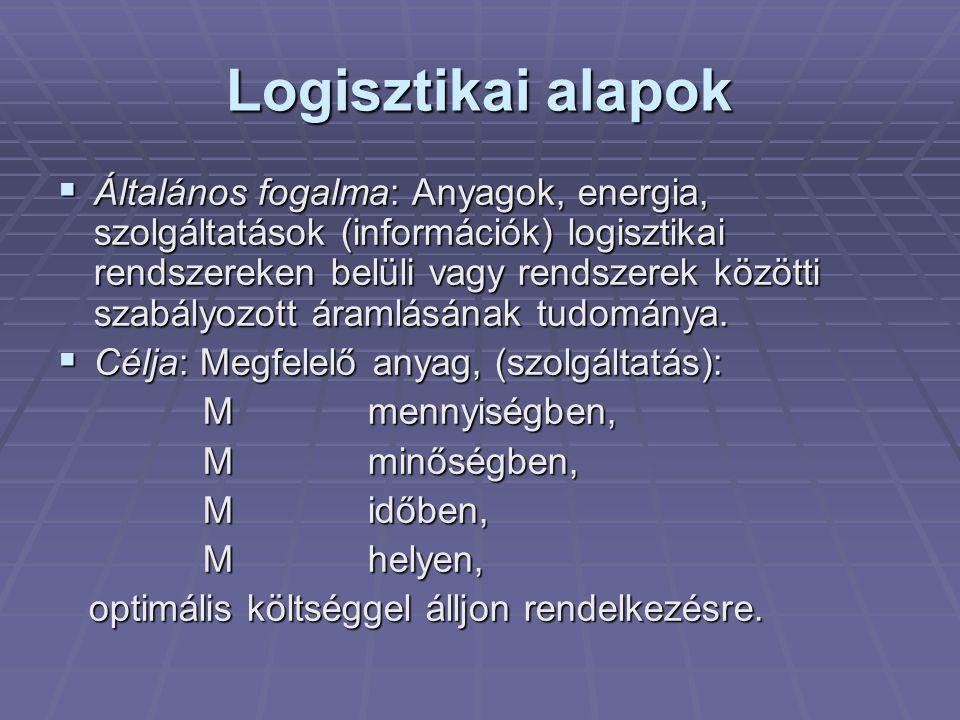 Logisztikai alapok