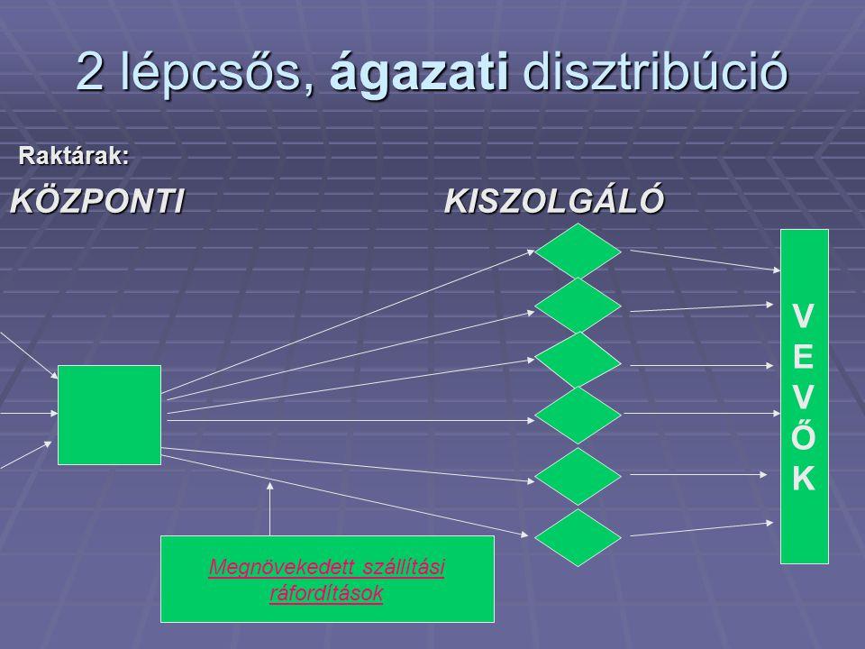 2 lépcsős, ágazati disztribúció