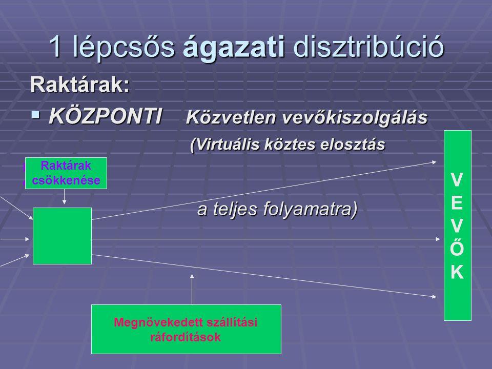 1 lépcsős ágazati disztribúció