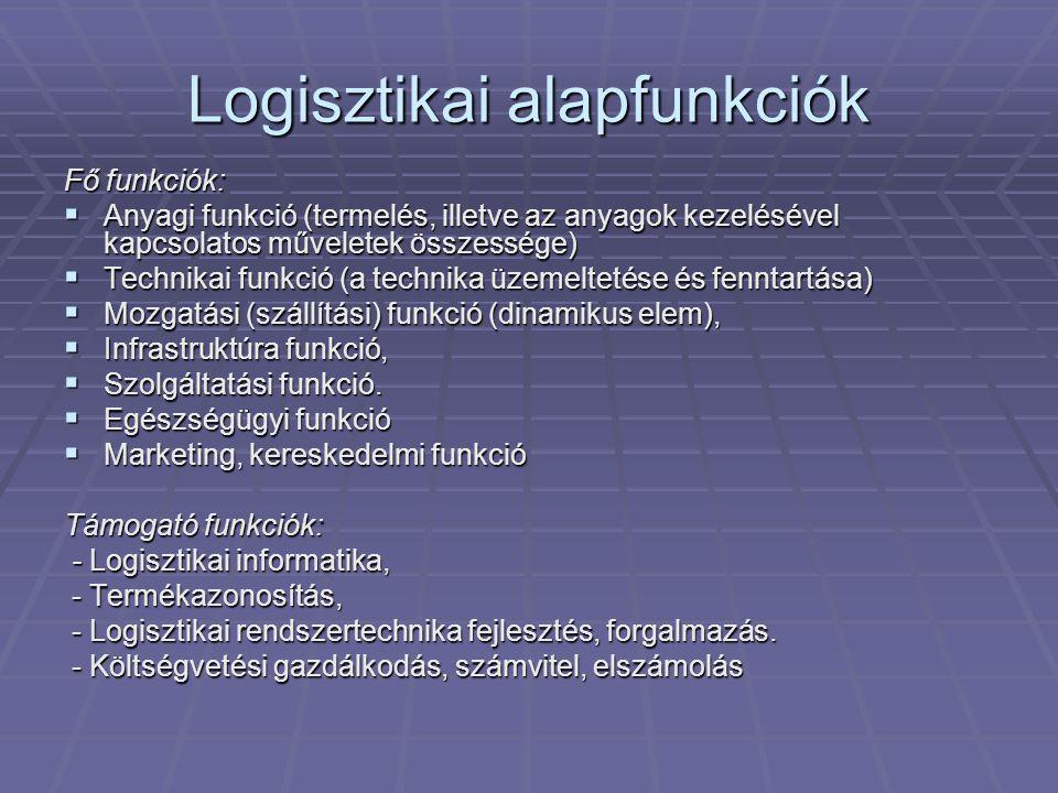 Logisztikai alapfunkciók