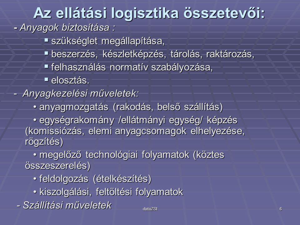 Az ellátási logisztika összetevői: