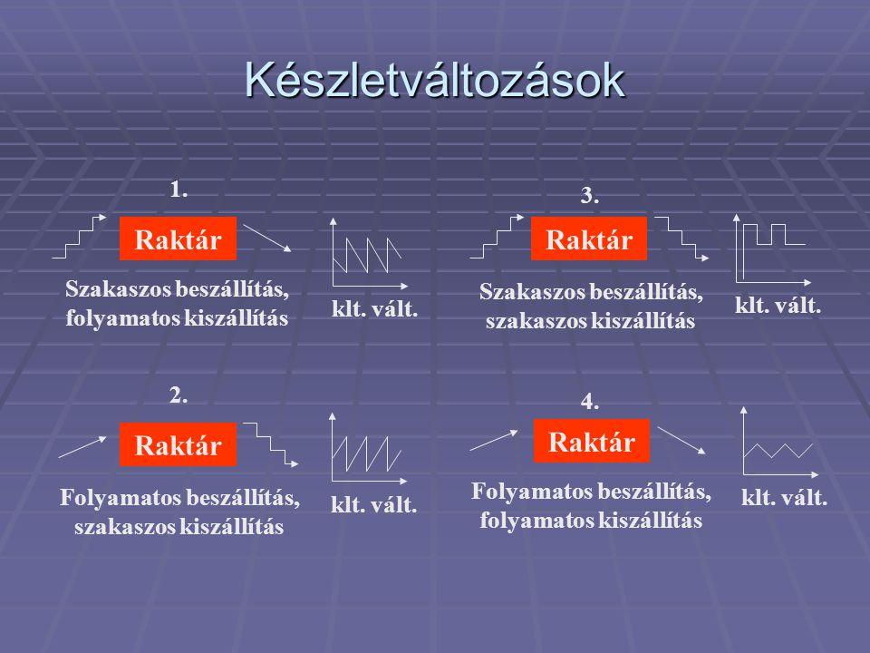 Készletváltozások Raktár Raktár Raktár Raktár 1. 3.