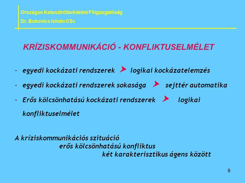 KRÍZISKOMMUNIKÁCIÓ - KONFLIKTUSELMÉLET